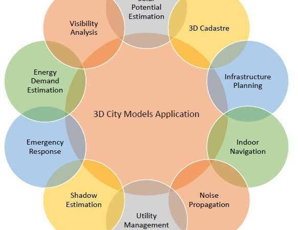 3D Stadt Modell Infrastruktur Innenraum Navigation Solar Potential